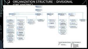 Infosys Principles Of Management Copy