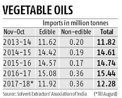Edible Oil Prices To Remain Firm On Rising Import Cost Low