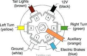 wiring diagram wiring diagram for 7 pin rv plug blade trailer 4 way trailer wiring at 7 Pin Rv Wiring Diagram
