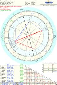 Ever Seen A Chart Like This Astrologers Community