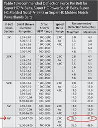 Drive Belt Chart Maintaining Belt Drives For Best Reliability