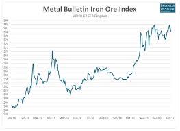 Iron Ore Index