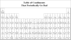 Periodic Table of Elements Archives - Common Sense Evaluation