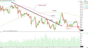 Lupin Chart Lupin Divis Lab Aurobindo Pharma Heres How You Can