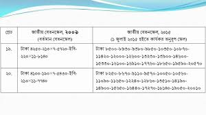 Wage Grade Pay Chart 2015 Bangladesh National Pay Scale Civil 2015 Youtube