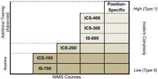 Hazmat Position In Train Chart Ics Resource Center