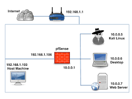 setting up a pentest lab pfsense in virtualbox i am using mac as host machine 192 168 1 103 and am connected to a wireless router 192 168 1 1