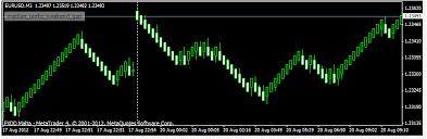 Download Mean Renko Bar Indicator For Mt4 Best Forex
