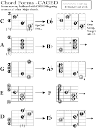 Caged System Chord Chart What Is Caged Guitar Alliance