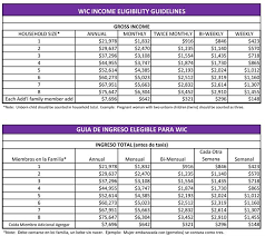 Wic Chart Income Eligibility Step 3
