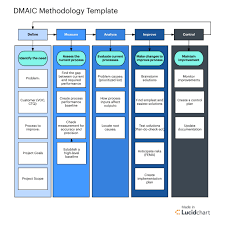 Six Sigma Flow Chart Example Process Flow Template Example Project Management Templates