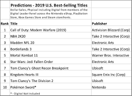 Call Of Duty Sales Chart Call Of Duty Modern Warfare Expected To Be Us Best Selling