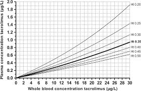 Hemoglobin To Hematocrit Conversion Chart The Potential Impact Of Hematocrit Correction On Evaluation
