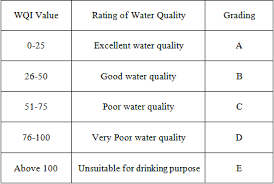 Water Purity Chart Water Quality Assessment In Terms Of Water Quality Index