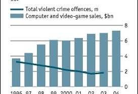 Videogame Statistics As Video Game Sales Climb Year Over Year Violent Crime Continues To