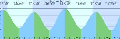Shem Creek South Carolina Tide Chart