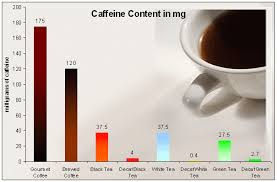 Green Tea Caffeine Vs Coffee Chart Caffeine Levels In Tea In 2019 Tea Caffeine Levels Green