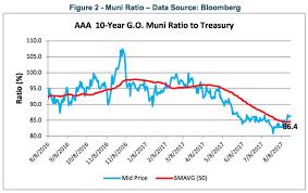 Municipal Bond Yields Chart Municipal Bonds Vs Treasury Bonds Yield Gap Liquidity Risk