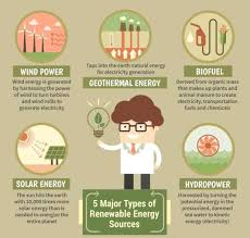 alternative energy project ms a science online facts and figures