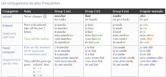 Etre Verb Chart Verbes Example Verbs For Conjugation Groups 1 2 3