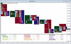 Market Profile Forex Market Profile 1 Introduction
