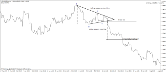 Triangle Chart Formation Triangle Chart Pattern In Technical Analysis