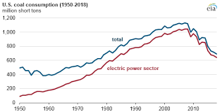 U S Coal Consumption In 2018 Expected To Be The Lowest In