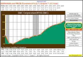 Should Emc Corporation Emc Split Fundamental Analysis