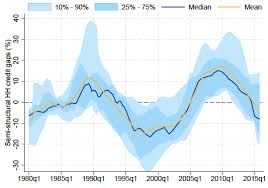 Credit Cycle Chart Household Credit Cycles And Financial Crises Vox Cepr