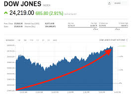 Dow Jones Stock Quote Awesome Dow Jones Soars To 48rdbiggest Point Gain Ever Markets Insider