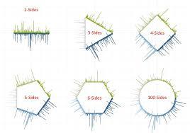 How To Make Circular And Polygon Radial Charts Roberto Reif