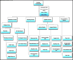 Staff Chart Template Jasonkellyphoto Co