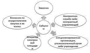 Модуль Контроль и мониторинг Контроль в сфере закупок  Общий контроль подведомственность