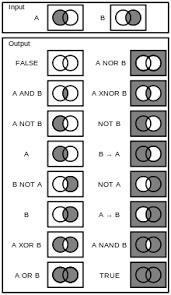 Venn Diagram Math Formula An Illustration Of Logic Gates Truth Conditions Expressed