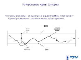 Контрольные карты Шухарта Презентация  Контрольные карты Шухарта