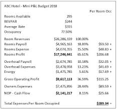 Fixed Variable Costs And Room Revenue Management Hotel