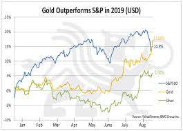 Yahoo Finance Silver Chart Gold Outperforms S P500 Chart Of The Week Bmg