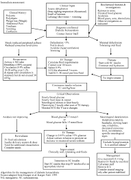 Diabetes Type 2 Pathophysiology Flow Chart 17 Flow Chart Of Dka Treatment According To The