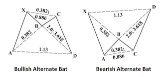 Bat Pattern Extraordinary TRT ICHI MONICS THE ALTERNATE BAT PATTERN The Responsible Trader