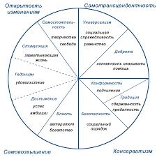 Жизненные ценности человека Модель соотношения десяти основных человеческих ценностей круг ценностей Ш Шварца