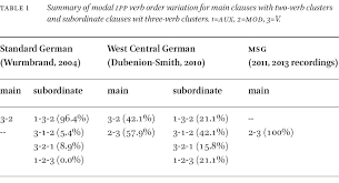 focusing on main clause two verb cers table 1 shows that in standard german the only permissible verb order is 3 2 whereas it is the opposite in msg