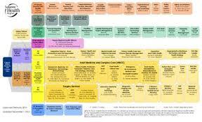 Saskatchewan Health Authority Organizational Chart Saskatoon Health Region Organizational Chart Saskatoon