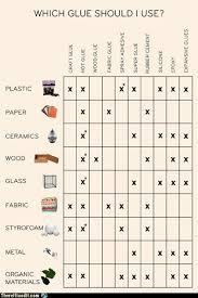 Adhesive Compatibility Chart The Ultimate Glue Decision Chart Randomoverload