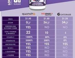 Sports Drink Comparison Chart Needed Freelancer
