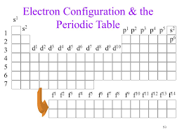 Atoms & the Periodic Table - ppt video online download