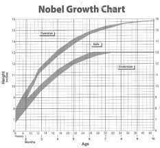 Newfie Puppy Growth Chart Size Chart For Shelties Everything Sheltie Sheltie Size