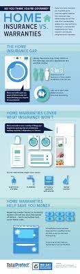 home repair insurance. home warranty infographic repair insurance i