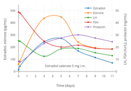 Menopause Hormone Levels Chart Estradiol Valerate Wikipedia