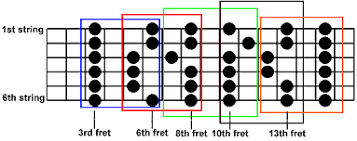 Pentatonic Scale Guitar Chart Cyberfret Com Minor Pentatonic Scales For Guitar