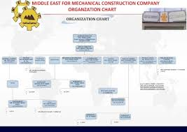 Organization Chart Middle East Mecc